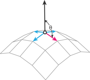 Vertex normal to edge method