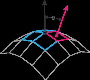 Vertex normal to face normal method